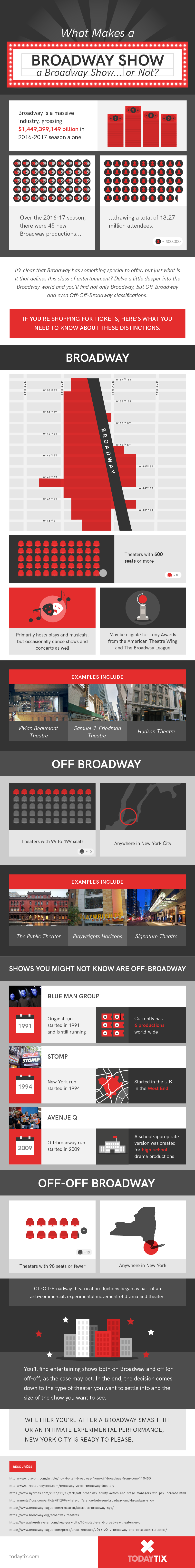 difference between West End and Broadway for new theatre-goers